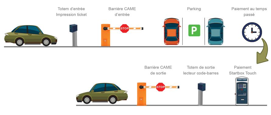 Représentation de la gestion de parking